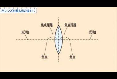 中1理科 凸レンズを通る光の道すじ