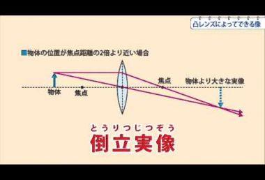 中1理科 凸レンズによってできる像