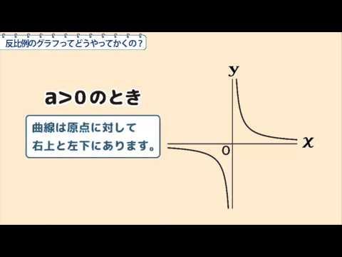 中1数学 反比例のグラフってどうやってかくの?
