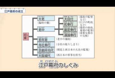 中2歴史 江戸幕府の成立