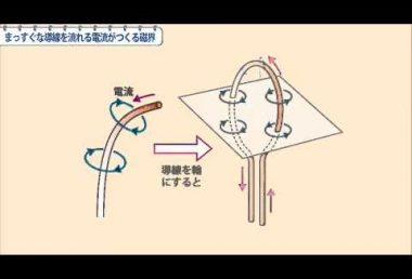 中2理科 まっすぐな導線を流れる電流がつくる磁界