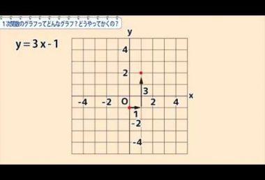 中2数学 1次関数のグラフってどんなグラフ?どうやってかくの?