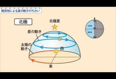 中3理科 観測地による星の動きのちがい
