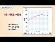 小4理科 1日の気温の変化